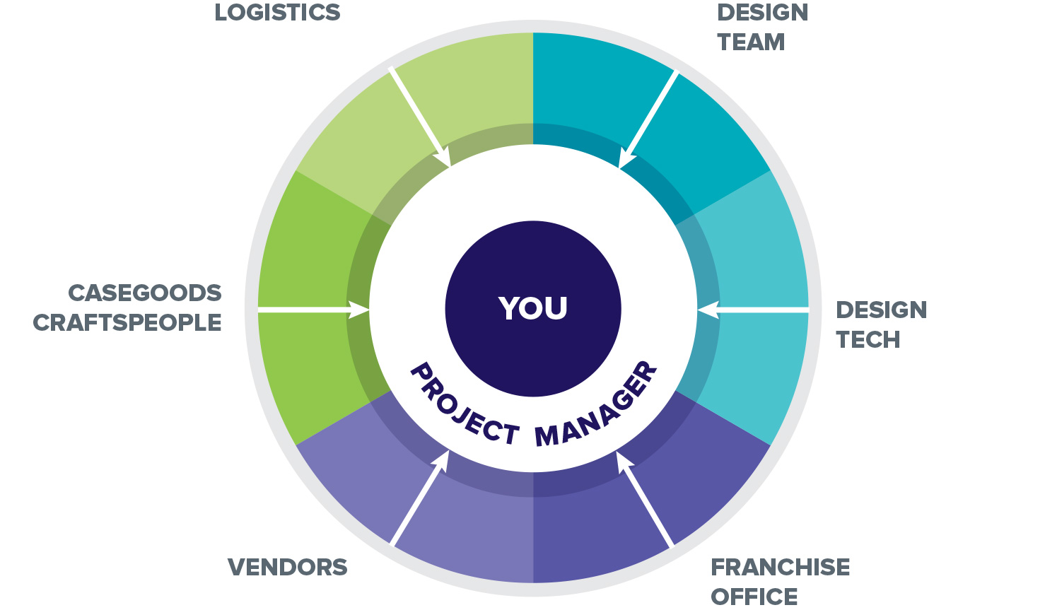Pie chart of different project management concerns